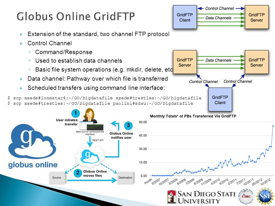 Extension of the standard, two channel FTP protocol  Control Channel ◦ Command/Response ◦ Used to establish data channels ◦ Basic file system operations (e.g.