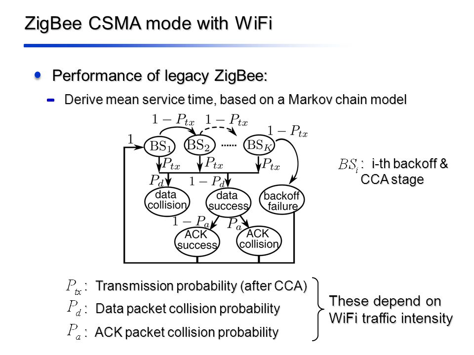 ZigBee CSMA mode with WiFi Performance of legacy ZigBee: Derive mean service time, based on a Markov chain model : Transmission probability (after CCA) : Data packet collision probability : ACK packet collision probability These depend on WiFi traffic intensity : i-th backoff & CCA stage