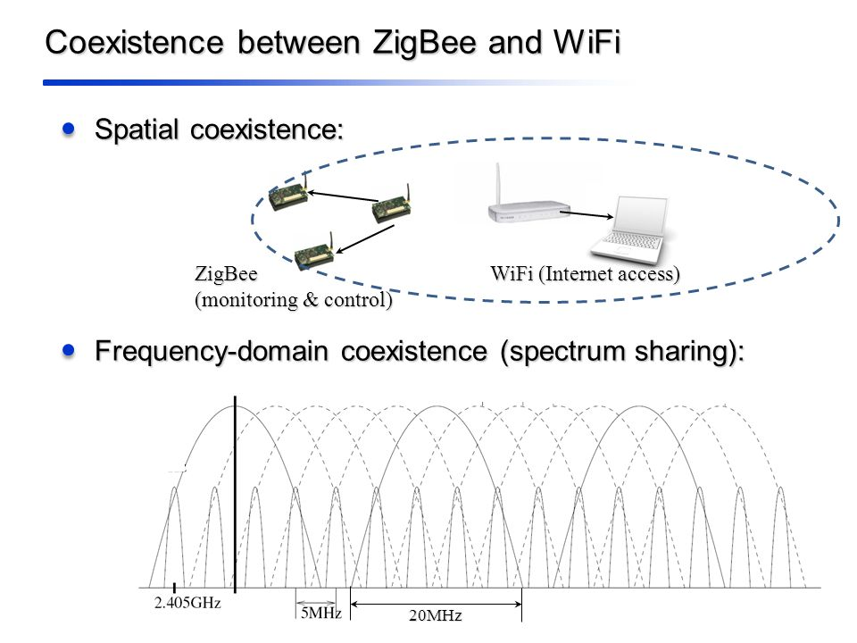 Coexistence between ZigBee and WiFi Spatial coexistence: ZigBee (monitoring & control) WiFi (Internet access) 20MHz Frequency-domain coexistence (spectrum sharing):