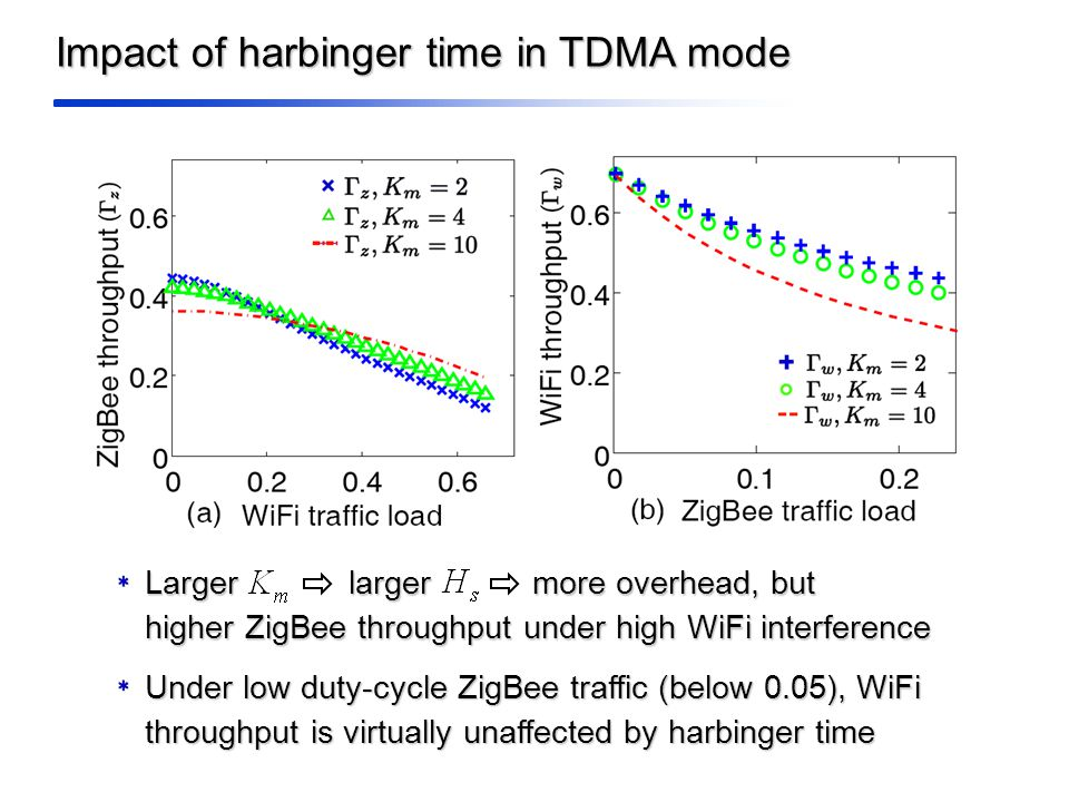 Impact of harbinger time in TDMA mode Larger larger more overhead, but higher ZigBee throughput under high WiFi interference Under low duty-cycle ZigBee traffic (below 0.05), WiFi throughput is virtually unaffected by harbinger time