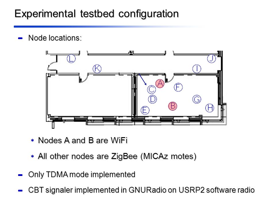Experimental testbed configuration Node locations: Nodes A and B are WiFi All other nodes are ZigBee (MICAz motes) Only TDMA mode implemented CBT signaler implemented in GNURadio on USRP2 software radio