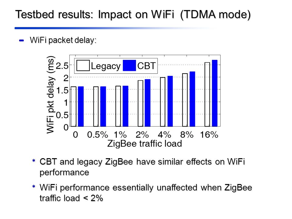 Testbed results: Impact on WiFi (TDMA mode) CBT and legacy ZigBee have similar effects on WiFi performance WiFi performance essentially unaffected when ZigBee traffic load < 2% WiFi packet delay: