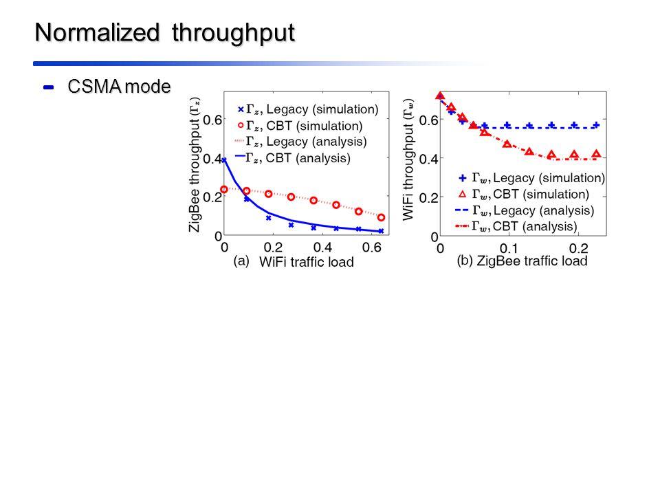 Normalized throughput CSMA mode