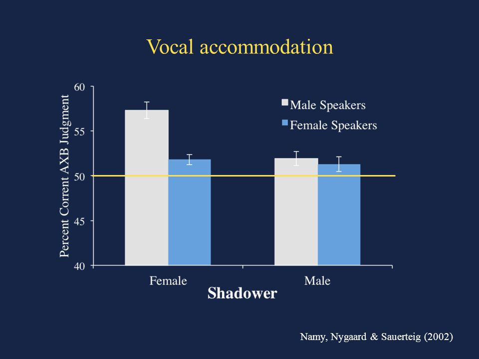 Vocal accommodation Namy, Nygaard & Sauerteig (2002)