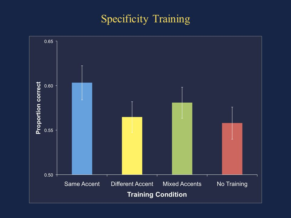 Specificity Training