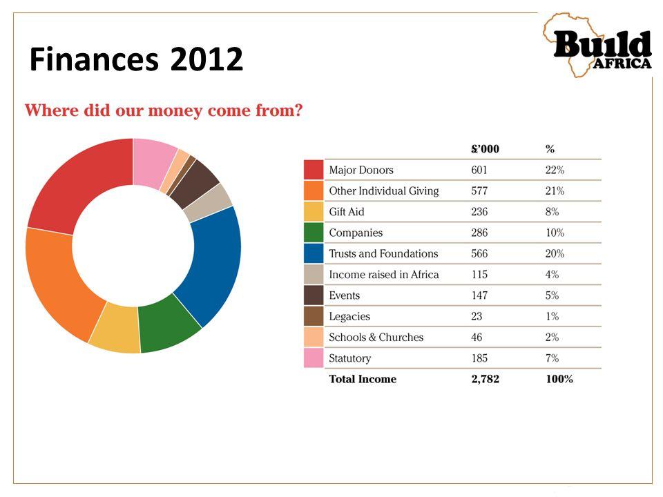 Finances 2012