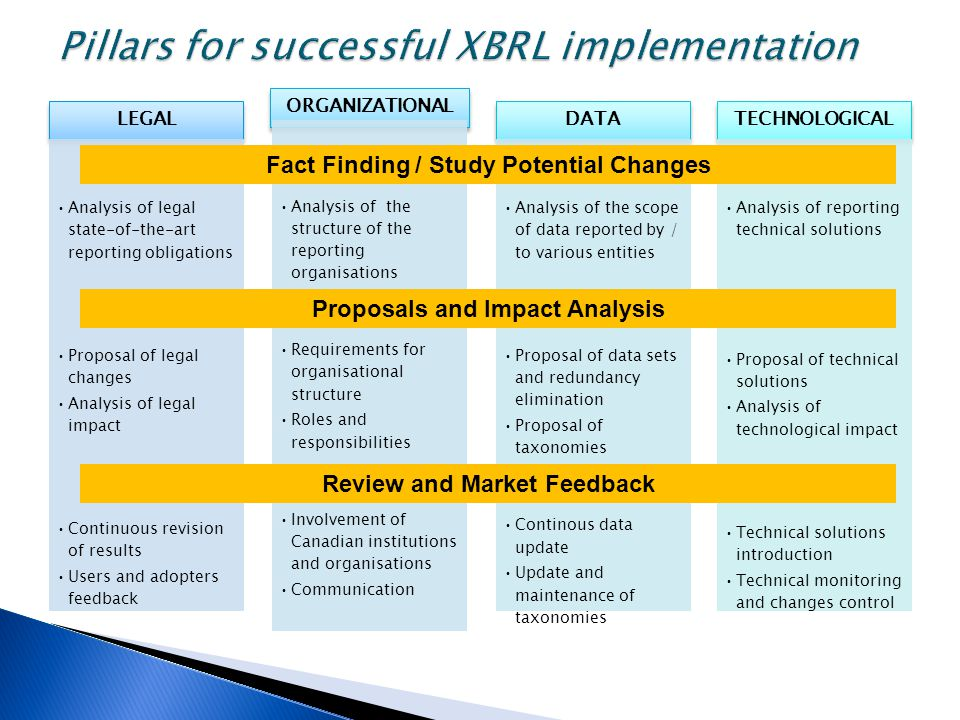 LEGAL Analysis of legal state-of-the-art reporting obligations Proposal of legal changes Analysis of legal impact Continuous revision of results Users and adopters feedback ORGANIZATIONAL Analysis of the structure of the reporting organisations Requirements for organisational structure Roles and responsibilities Involvement of Canadian institutions and organisations Communication DATA Analysis of the scope of data reported by / to various entities Proposal of data sets and redundancy elimination Proposal of taxonomies Continous data update Update and maintenance of taxonomies TECHNOLOGICAL Analysis of reporting technical solutions Proposal of technical solutions Analysis of technological impact Technical solutions introduction Technical monitoring and changes control Fact Finding / Study Potential Changes Proposals and Impact Analysis Review and Market Feedback