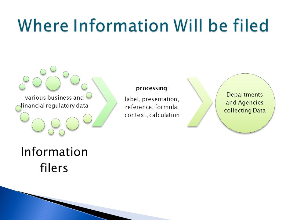 various business and financial regulatory data Information filers processing: label, presentation, reference, formula, context, calculation Departments and Agencies collecting Data