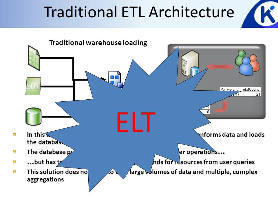 Traditional ETL Architecture In this traditional scenario, the integration process simply conforms data and loads the database server The database performs aggregations, sorting and other operations … … but has to contend with competing demands for resources from user queries This solution does not scale to very large volumes of data and multiple, complex aggregations Traditional warehouse loading ELT