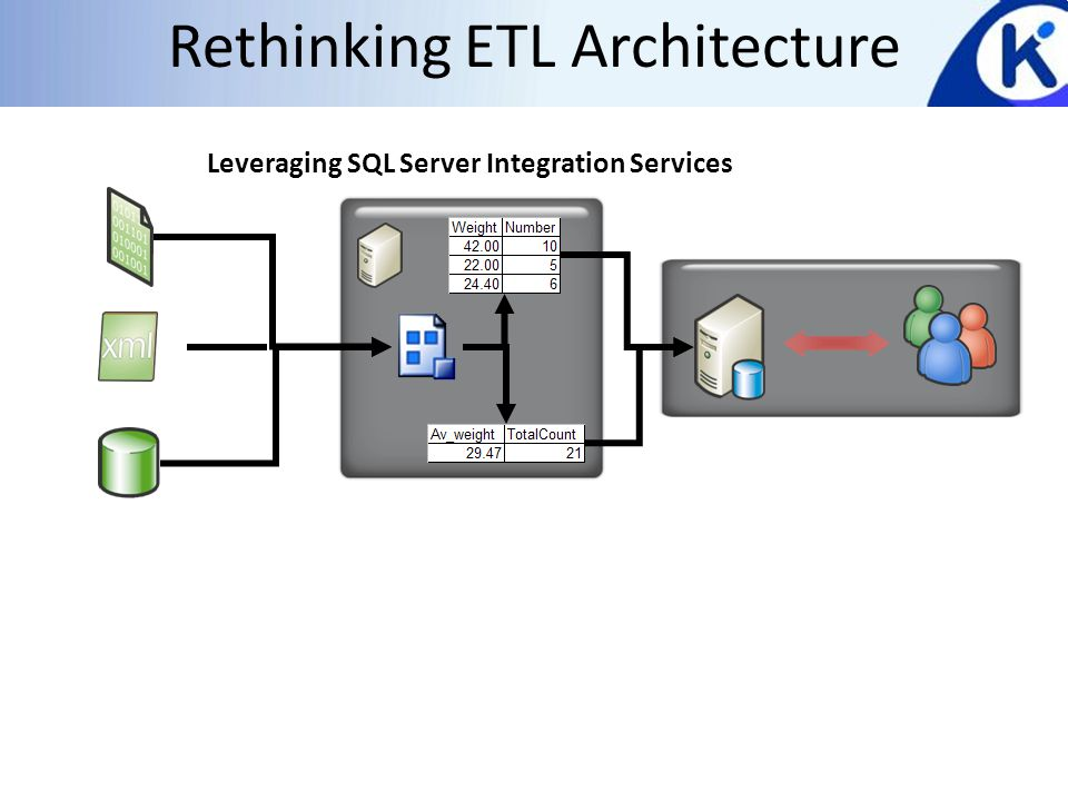 Is it important.Getting ETL right is very Important 70% of a BI project is about the ETL Why.