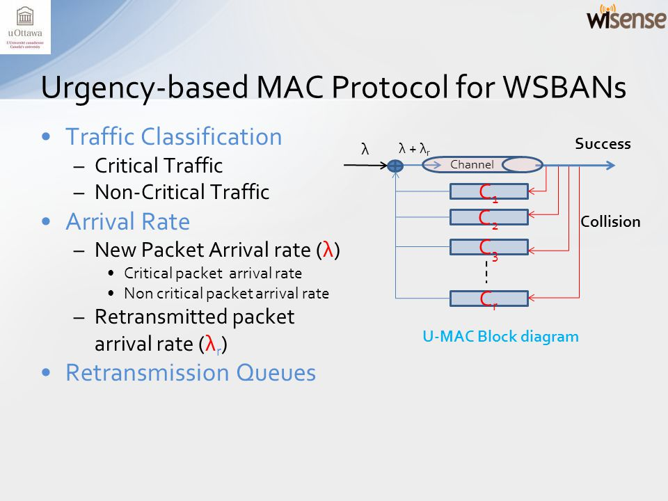 Traffic Classification –Critical Traffic –Non-Critical Traffic Arrival Rate –New Packet Arrival rate (λ) Critical packet arrival rate Non critical packet arrival rate –Retransmitted packet arrival rate (λ r ) Retransmission Queues Urgency-based MAC Protocol for WSBANs U-MAC Block diagram C1C1 C2C2 C3C3 CrCr λ λ + λ r Channel Success Collision