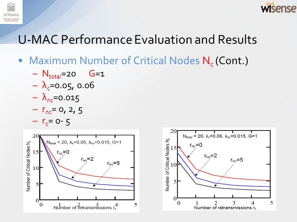 Maximum Number of Critical Nodes N c (Cont.) –N total =20 G=1 –λ c =0.05, 0.06 –λ nc =0.015 –r nc = 0, 2, 5 –r c = 0- 5 U-MAC Performance Evaluation and Results