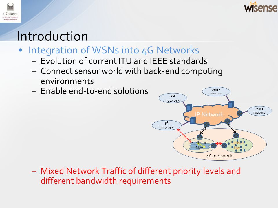 Integration of WSNs into 4G Networks –Evolution of current ITU and IEEE standards –Connect sensor world with back-end computing environments –Enable end-to-end solutions –Mixed Network Traffic of different priority levels and different bandwidth requirements Introduction IP Network 4G network Sensor Net 2G network 3G network Phone network Other networks Cellular Net