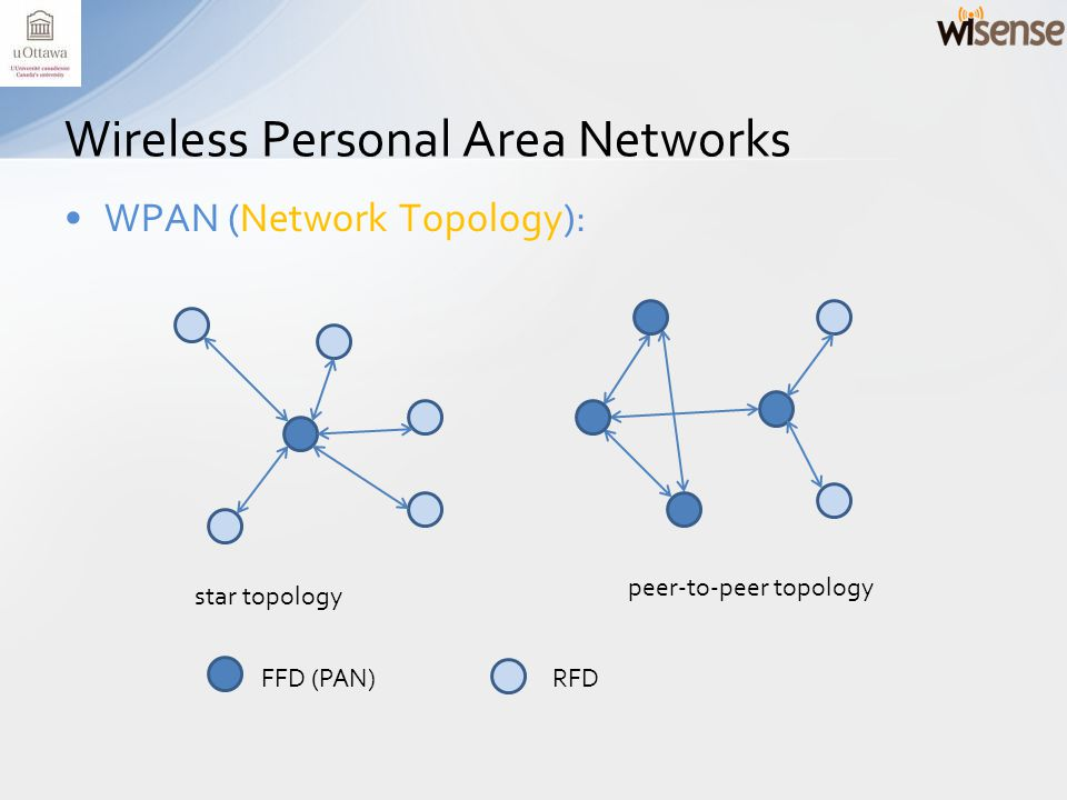WPAN (Network Topology): Wireless Personal Area Networks FFD (PAN)RFD star topology peer-to-peer topology