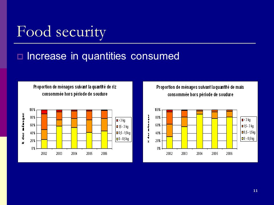 11 Food security  Increase in quantities consumed