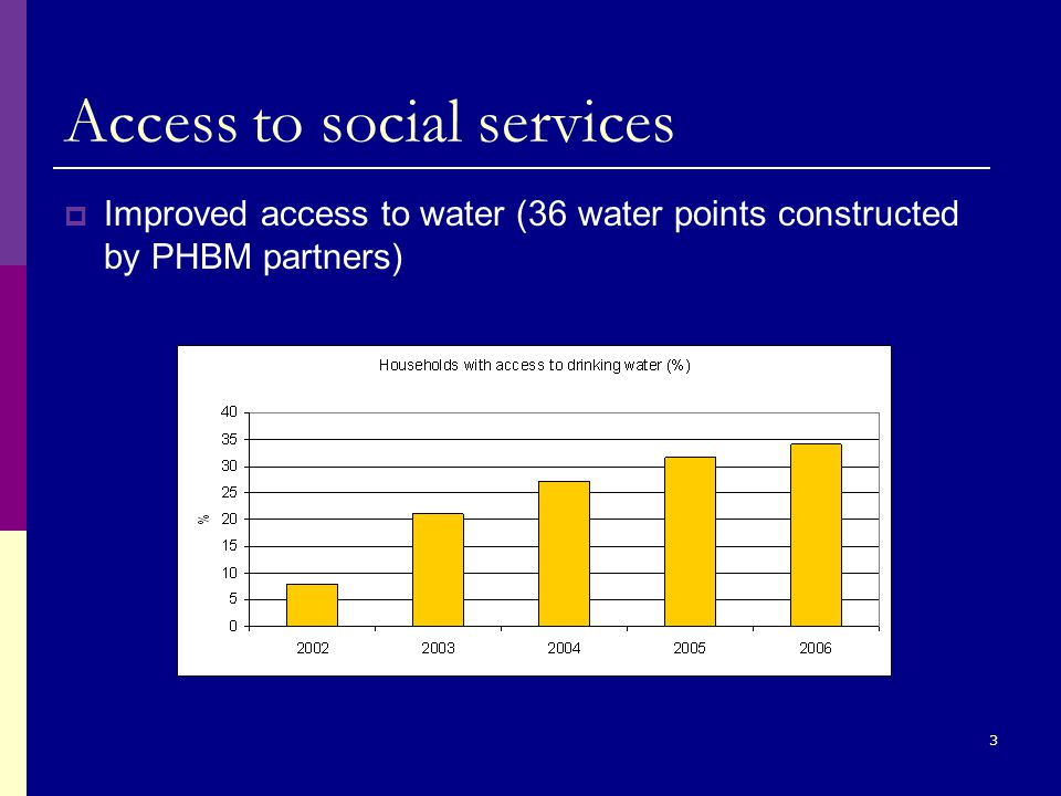 3 Access to social services  Improved access to water (36 water points constructed by PHBM partners)