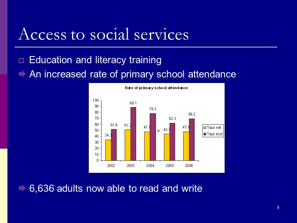 5 Access to social services  Education and literacy training  An increased rate of primary school attendance  6,636 adults now able to read and write
