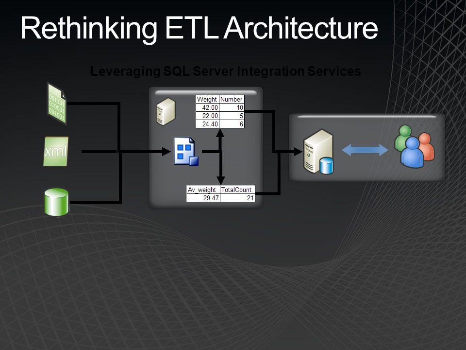 Rethinking ETL Architecture Leveraging SQL Server Integration Services