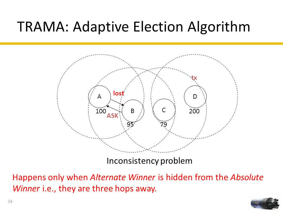 TRAMA: Adaptive Election Algorithm C B D 100 9579 200 tx A lost ASK Happens only when Alternate Winner is hidden from the Absolute Winner i.e., they a