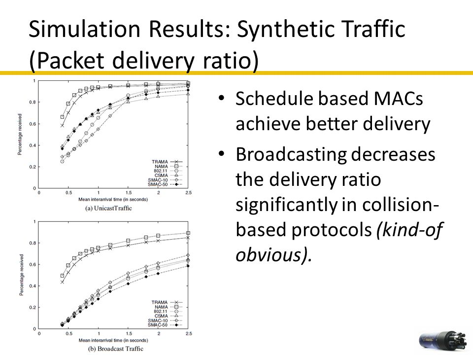 Simulation Results: Synthetic Traffic (Packet delivery ratio) 39 Schedule based MACs achieve better delivery Broadcasting decreases the delivery ratio