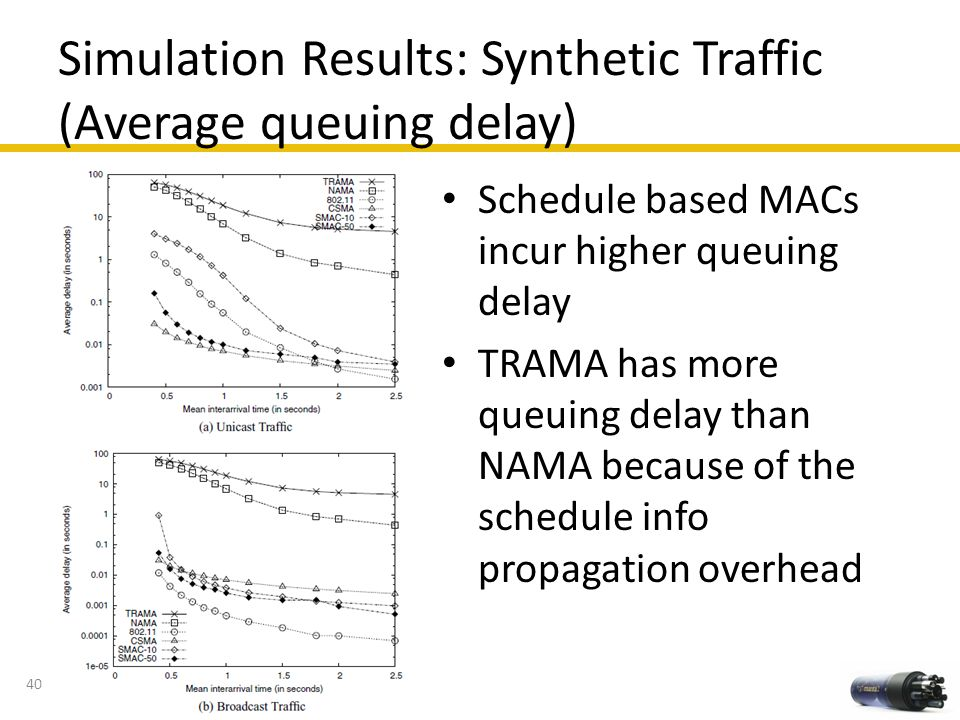 Simulation Results: Synthetic Traffic (Average queuing delay) 40 Schedule based MACs incur higher queuing delay TRAMA has more queuing delay than NAMA
