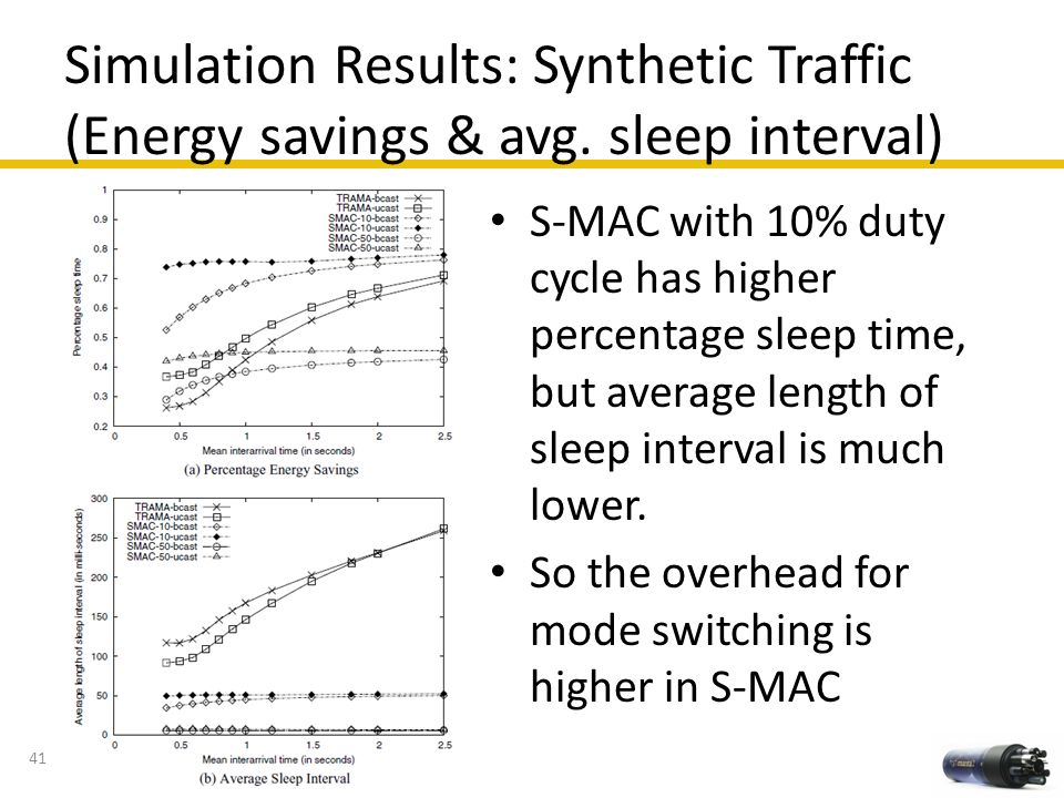 Simulation Results: Synthetic Traffic (Energy savings & avg. sleep interval) 41 S-MAC with 10% duty cycle has higher percentage sleep time, but averag