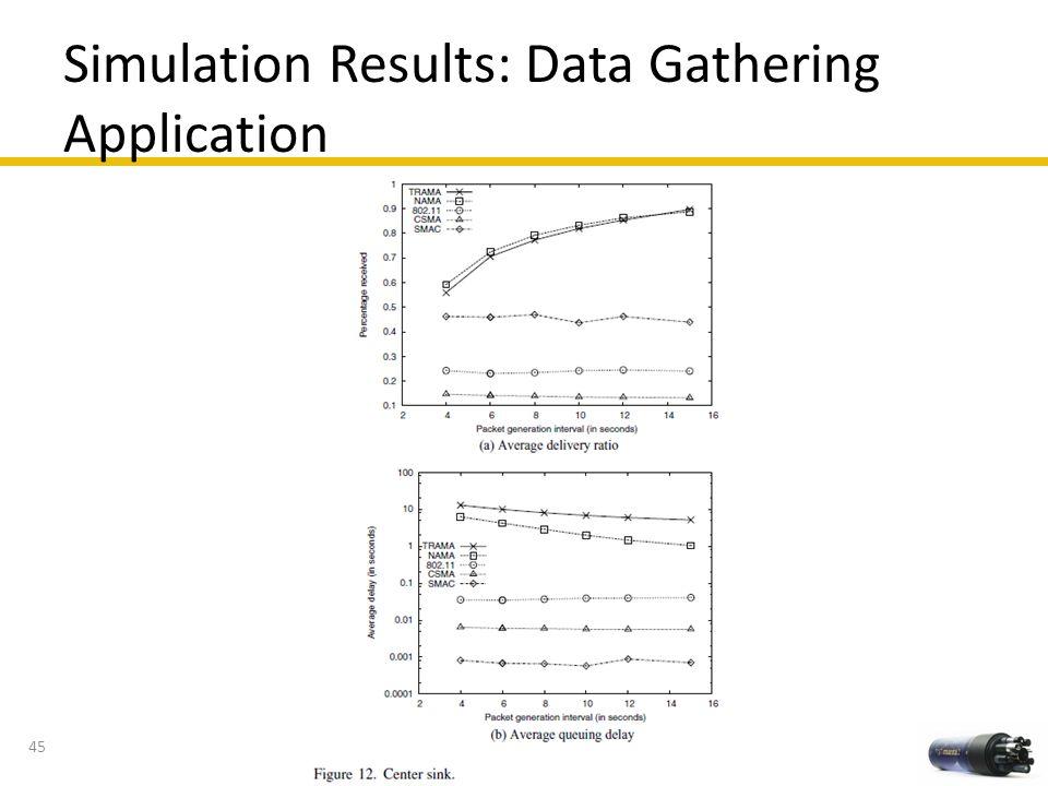 Simulation Results: Data Gathering Application 45