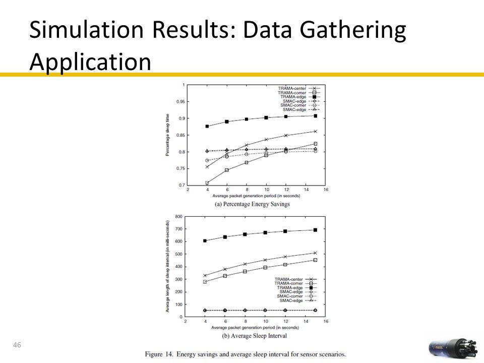 Simulation Results: Data Gathering Application 46