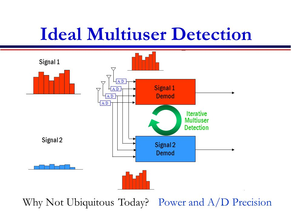 Ideal Multiuser Detection Signal 1 Demod Iterative Multiuser Detection Signal 2 Demod - = Signal 1 - = Signal 2 Why Not Ubiquitous Today?Power and A/D