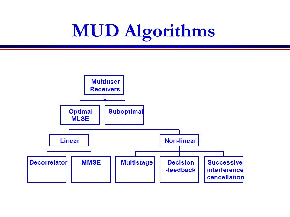 MUD Algorithms Optimal MLSE DecorrelatorMMSE Linear MultistageDecision -feedback Successive interference cancellation Non-linear Suboptimal Multiuser