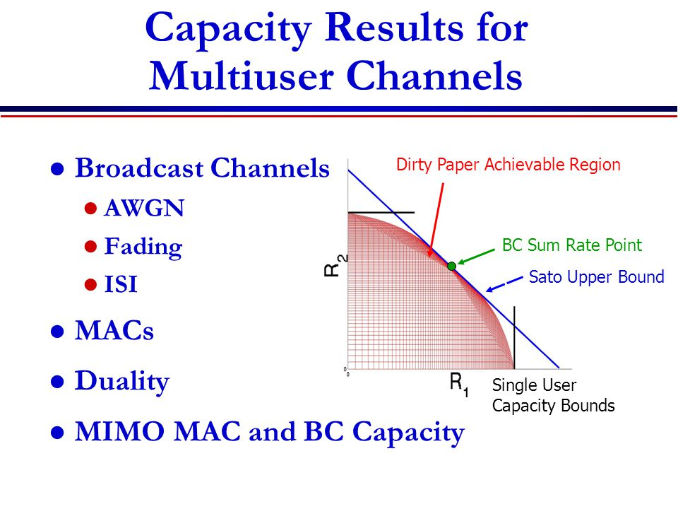 Sato Upper Bound Single User Capacity Bounds Dirty Paper Achievable Region BC Sum Rate Point Capacity Results for Multiuser Channels Broadcast Channel