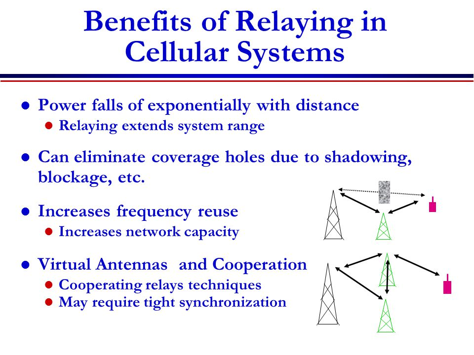 Benefits of Relaying in Cellular Systems Power falls of exponentially with distance Relaying extends system range Can eliminate coverage holes due to