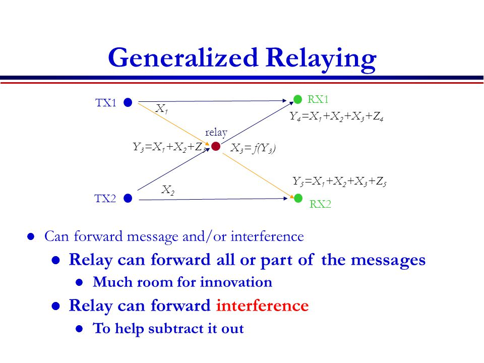 Generalized Relaying Can forward message and/or interference Relay can forward all or part of the messages Much room for innovation Relay can forward