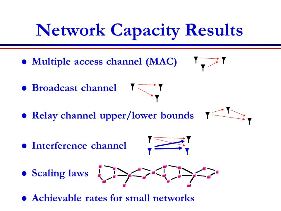 Network Capacity Results Multiple access channel (MAC) Broadcast channel Relay channel upper/lower bounds Interference channel Scaling laws Achievable
