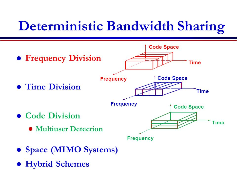 7C29822.033-Cimini-9/97 Deterministic Bandwidth Sharing Frequency Division Time Division Code Division Multiuser Detection Space (MIMO Systems) Hybrid