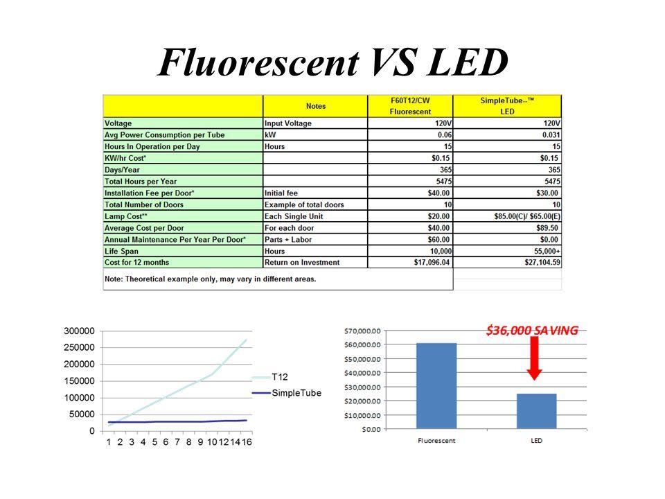 Fluorescent VS SimpleTube TM Fluorescent T12 SimpleTube TM