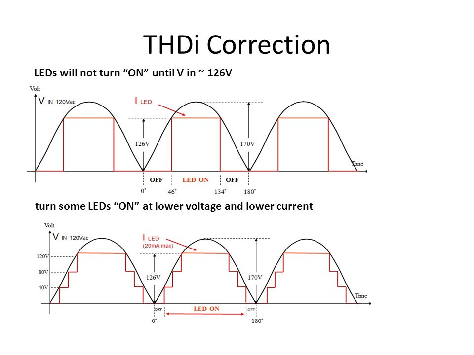 LED inside Simpletube TM LM 80 Report:
