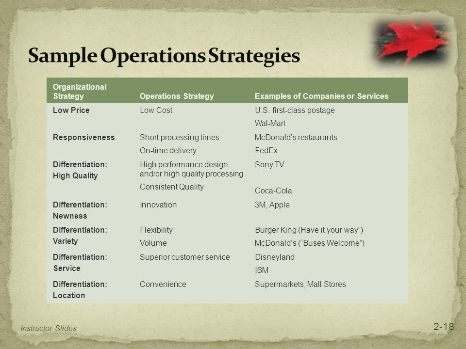 Organizational StrategyOperations StrategyExamples of Companies or Services Low PriceLow CostU.S. first-class postage Wal-Mart ResponsivenessShort pro