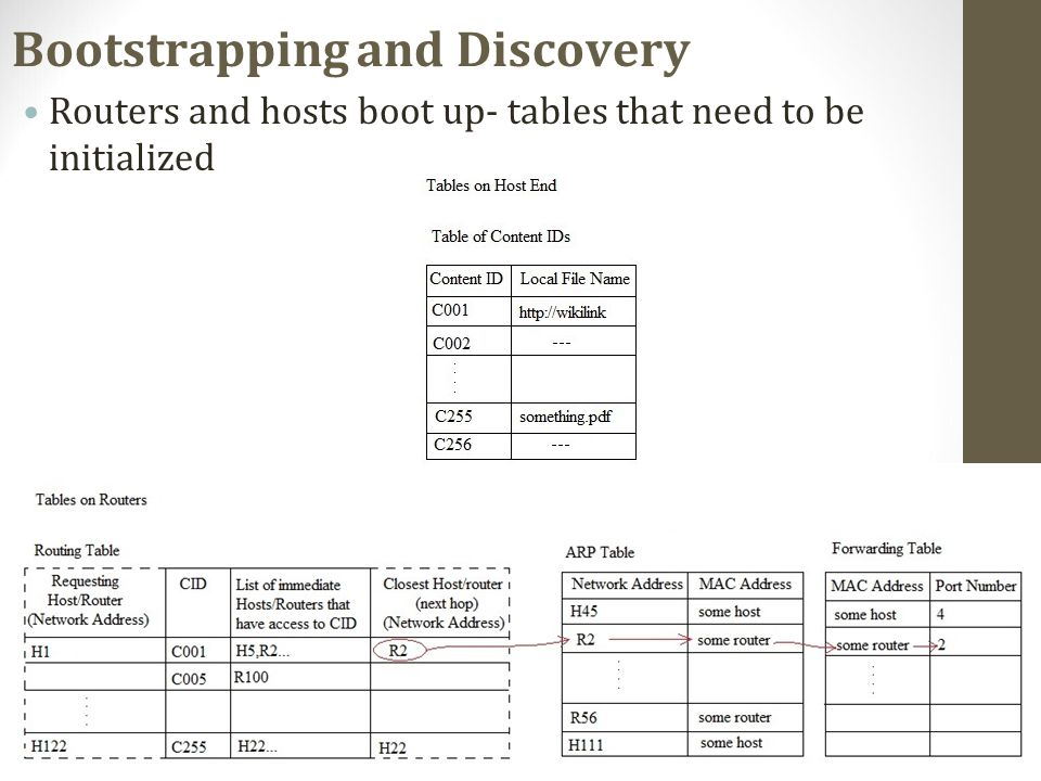 Bootstrapping and Discovery Routers and hosts boot up- tables that need to be initialized