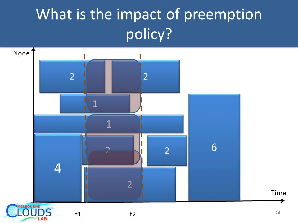 What is the impact of preemption policy? 4 4 2 2 1 1 2 2 6 6 2 2 2 2 1 1 2 2 Time Node t1t2 24