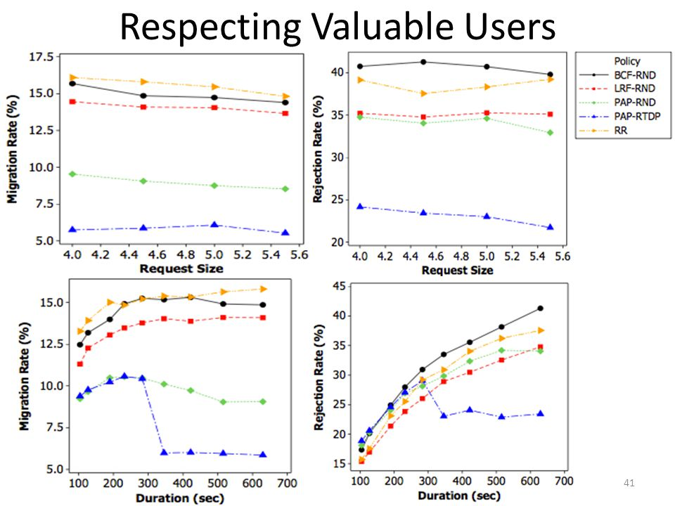 Respecting Valuable Users 41