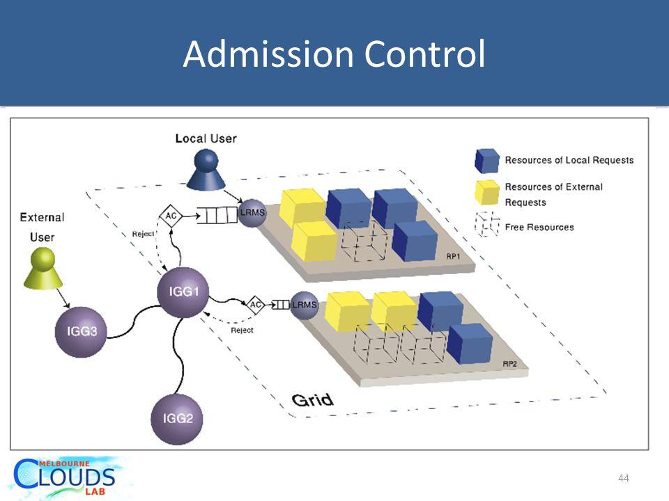 Admission Control 44