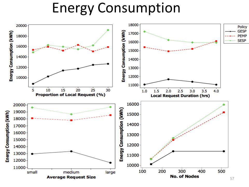 Energy Consumption 57