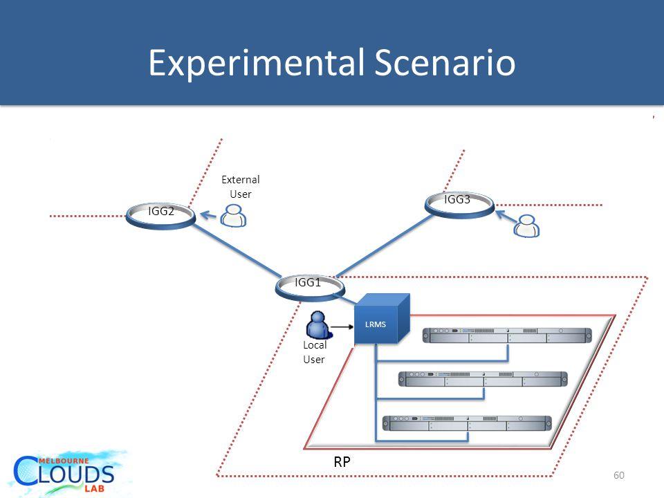 LRMS IGG2 IGG1 IGG3 RP Local User External User Experimental Scenario 60