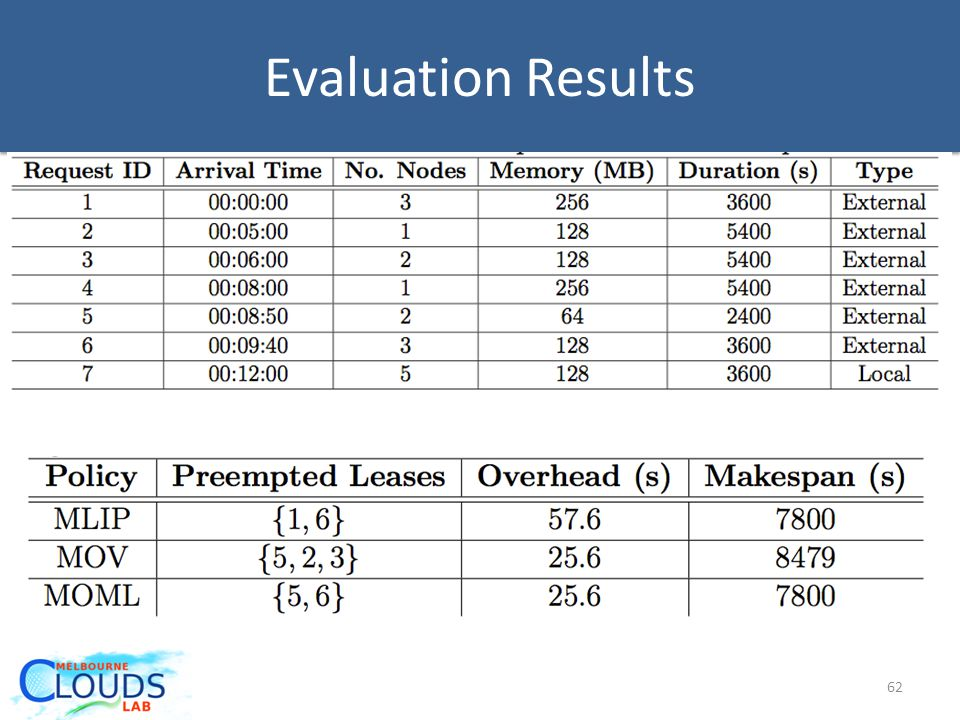 Evaluation Results 62