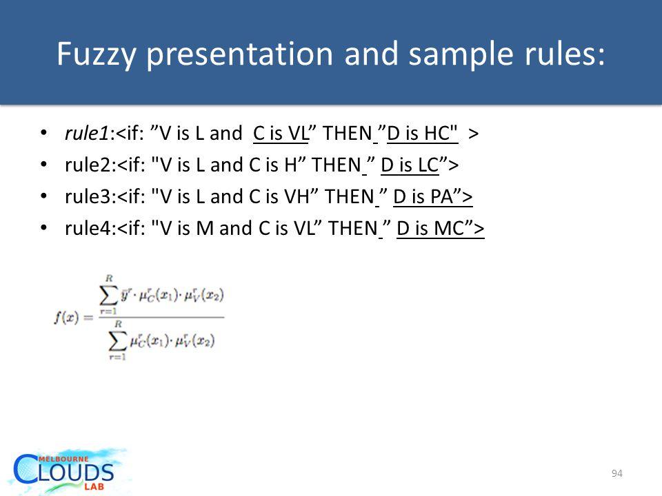 Fuzzy presentation and sample rules: rule1: rule2: rule3: rule4: 94