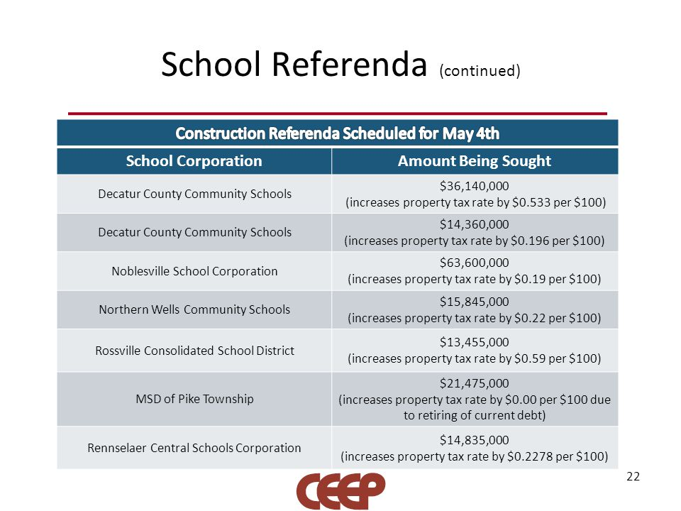 School Referenda (continued) 22 School CorporationAmount Being Sought Decatur County Community Schools $36,140,000 (increases property tax rate by $0.
