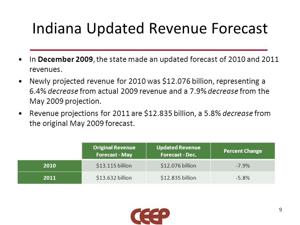 Indiana Updated Revenue Forecast In December 2009, the state made an updated forecast of 2010 and 2011 revenues. Newly projected revenue for 2010 was