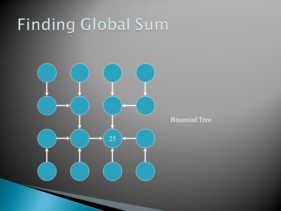 25 Binomial Tree