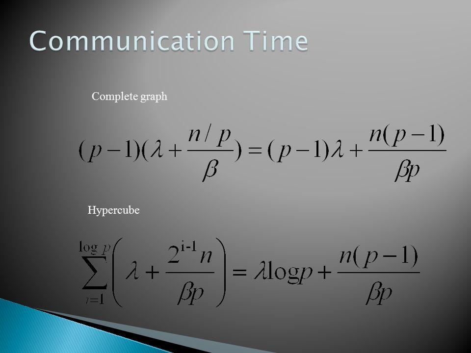 Hypercube Complete graph